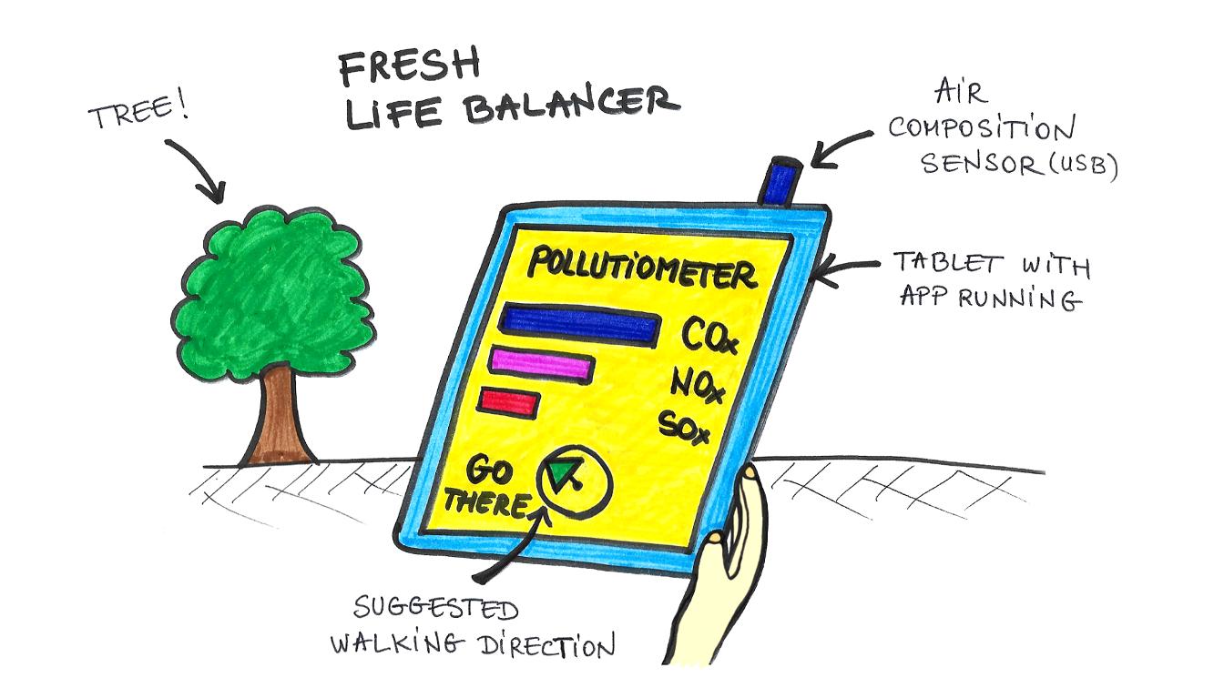 FreshLifeBalancer
